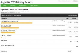 Primary Results for 8-6-19, 40th